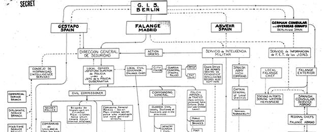 Document sobre la policia secreta nazi - organigrama